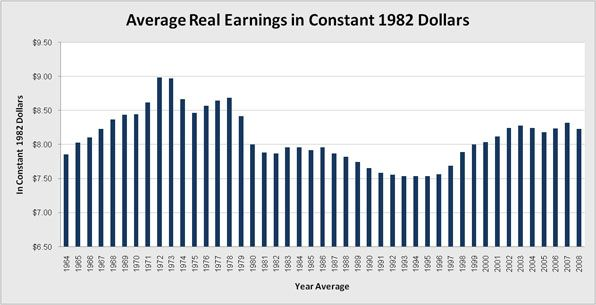 Annual average hourly earnings in constant 1982 dollars