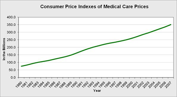 The overall Consumer Price Index of medical care prices in the United States.