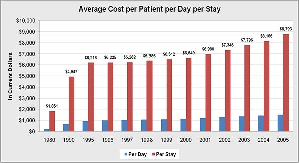 The overall consumer's average cost in current U.S. dollars per patient per day and per stay.