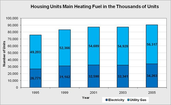 The overall housing units main heating methods measured in the thousands of units per utility.