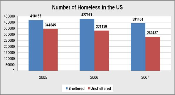 The Number of Homeless in the United States.