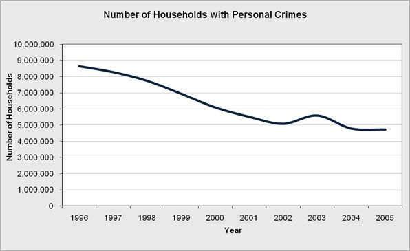 Overall number of households that experience domestic violence on a yearly bases from 1996-2005.