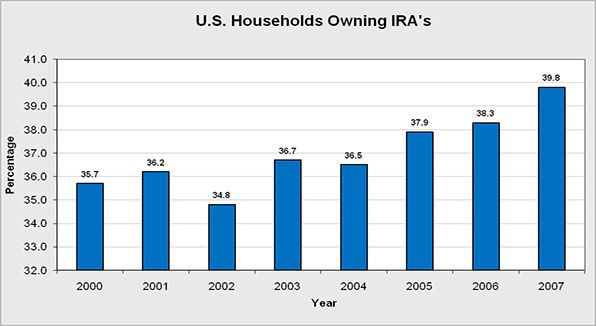 The percentage of workers participating in Individual Retirement Accounts.  An Individual Retirement Account or IRA is a retirement plan account that provides some tax advantages for saving for retirement in the United States. There are a number of different types of IRAs, some being employer provided plans and others usually only being set up by an individual.