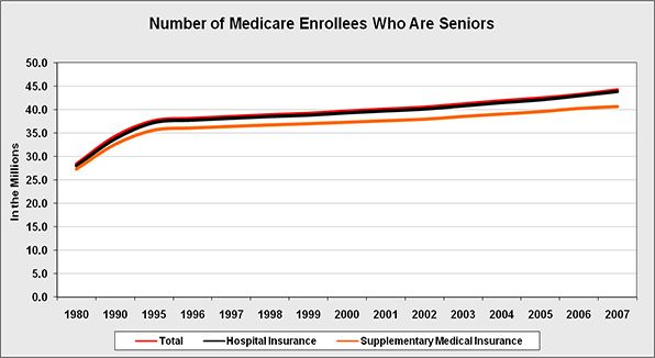 The number of seniors 65 years old or older who enroll in Medicare as an overall care, just hospital insurance and as a supplementary medical insurance.