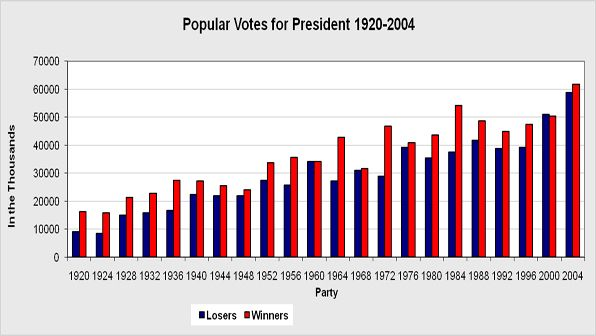 Overall popular vote by eligible voters to 2000 and 2004 elections.