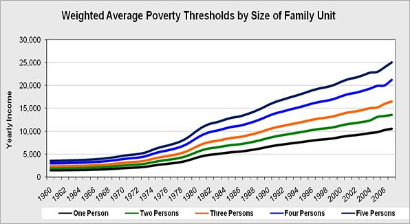 The overall weighted average poverty threshold by size of the family unit.