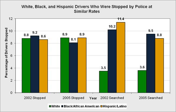 What race is most effected by racial profiling?