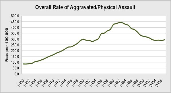 Overall rate of the national population who report physical assault per year from 1960 to 2007.
