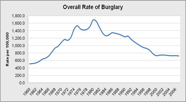 Overall rate of the national population who report burglary per year from 1960 to 2007.  Burglary is typically defined as the unlawful entry into almost any structure (not just a home or business) with the intent to commit any crime inside (not just theft/larceny).