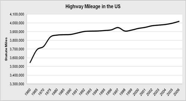 The total number of Highway System mileage (distance measured in miles) within the United States .