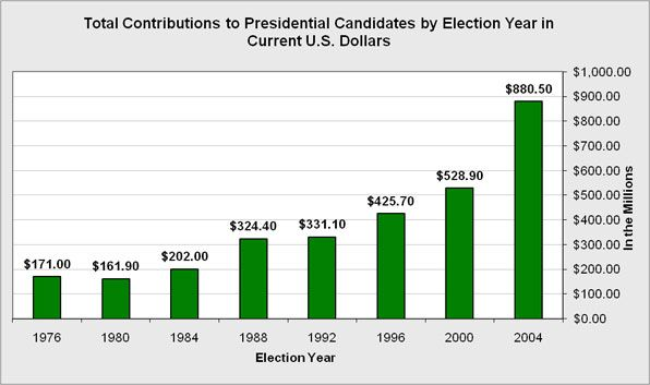 Overall campaign contributions to all Presidential Candidates from 1976 to 2004.