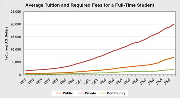 The overall average tuition and required fees for a full-time student at public or state schools.