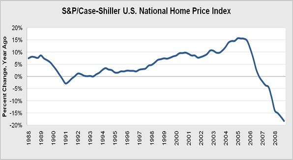 The S&P/Case-Shiller National U.S. Home Price