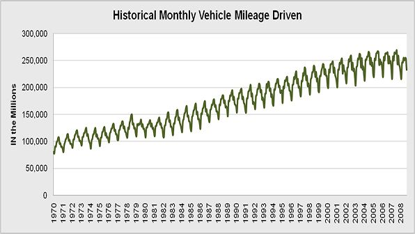 The national average number of vehicle miles driven per month