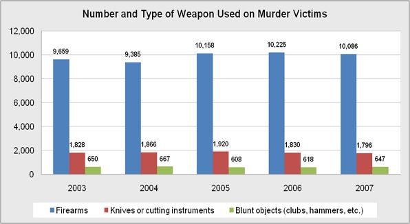 Number and type of weapon used in the crime of murder