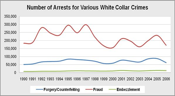 The overall number of arrests for various white collar crimes.