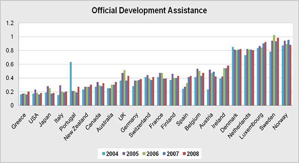 The overall Official Development Assistance/Aid delivered to developing countries as a percentage of Gross National Income of the selected countries and Multilateral Organizations.   Net flow covers loans, grants, and grant-like flows minus amortization on loans.  Military flows are excluded. Developing countries are designated by Development Assistance Committee (DACE) as developing.  The minimum set by the UN resolution 2626 is 0.70% of Gross National Income